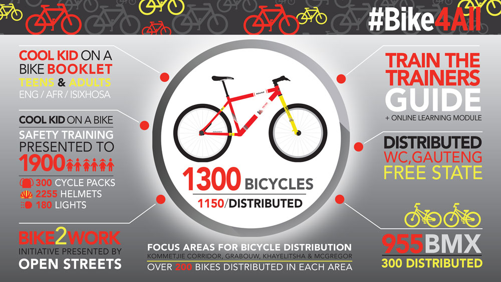 Bike4All Infographic